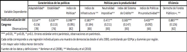 productividad legislativa