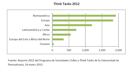 think_tanks.2012